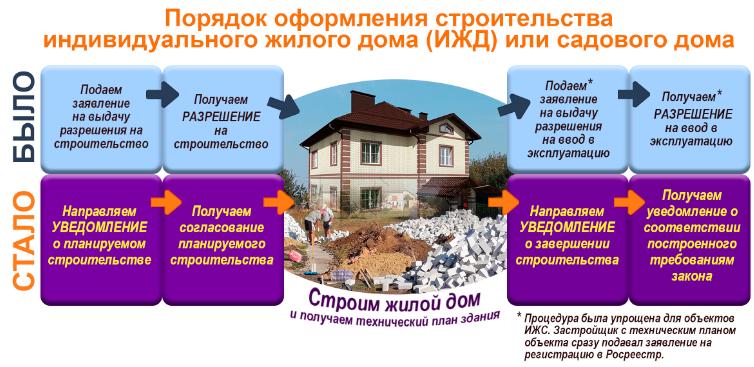 строительство жилого дома порядок